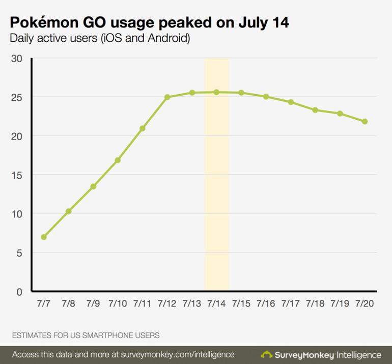 Pokemon GO: negli USA inizia a diminuire il numero di utenti attivi