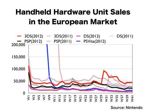 Le vendite europee del 3DS superano di molto quelle di PS Vita