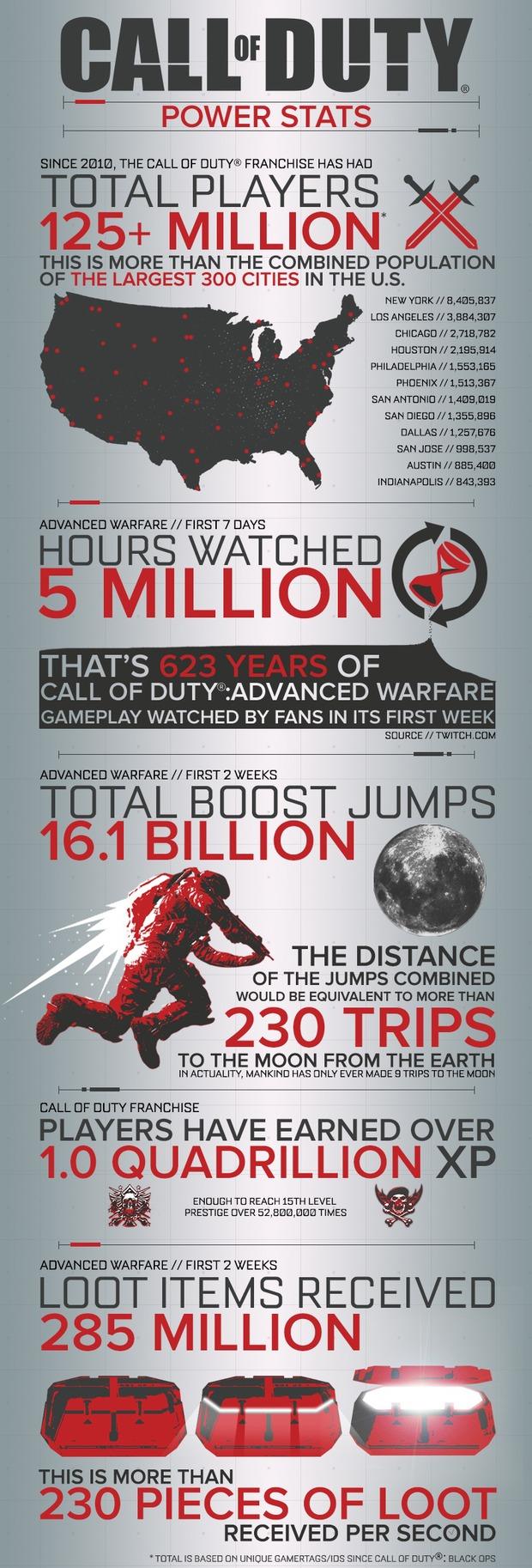 Call of Duty: Activision pubblica un'infografica con interessanti statistiche