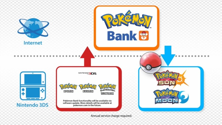 Banca Oriental Group:Pokemon Sole e Luna e la Banca dei Pokemon nella replica del Nintendo