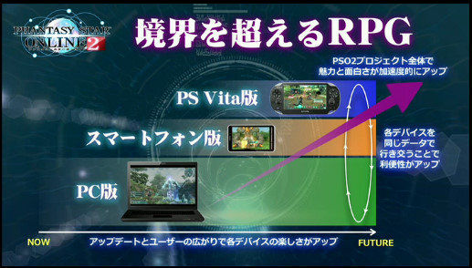 Phantasy Star Online 2 sarà free-to-play. Annunciata l'edizione mobile per iOS e Android