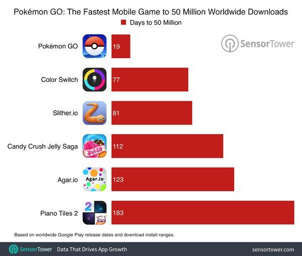 Pokemon GO a quota 75 milioni di download