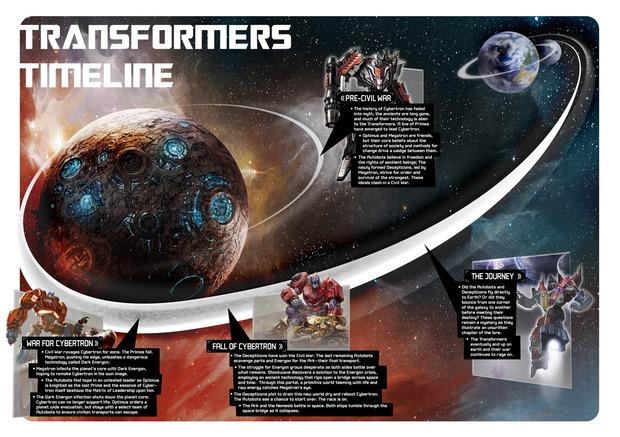 Transformers: la time-line degli eventi