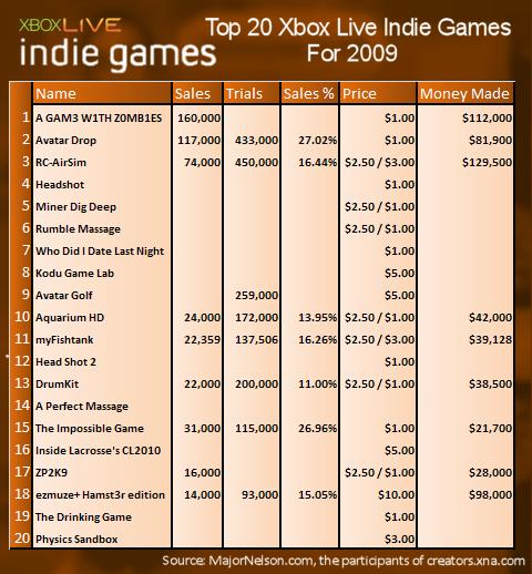 I dati di vendita degli Indie Games di Xbox360
