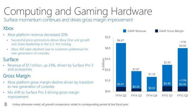 Xbox: distribuite 6,6 milioni di console nell'ultimo trimestre,in calo rispetto allo scorso anno