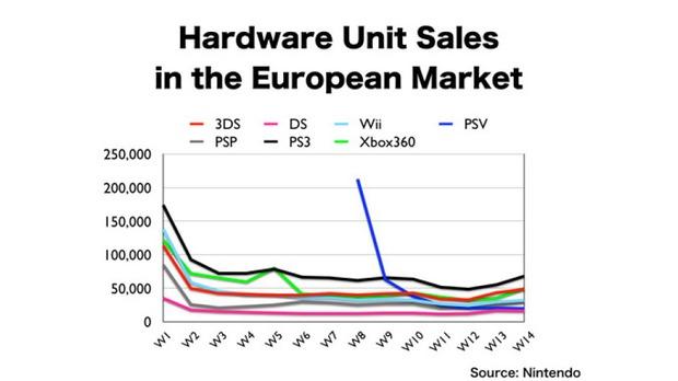 Sony  è l'attuale leader del mercato europeo nel 2012 con PS3, lo conferma Nintendo