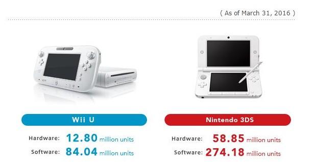 Nintendo Wii U e 3DS: dati di vendita aggiornati al 31 marzo 2016