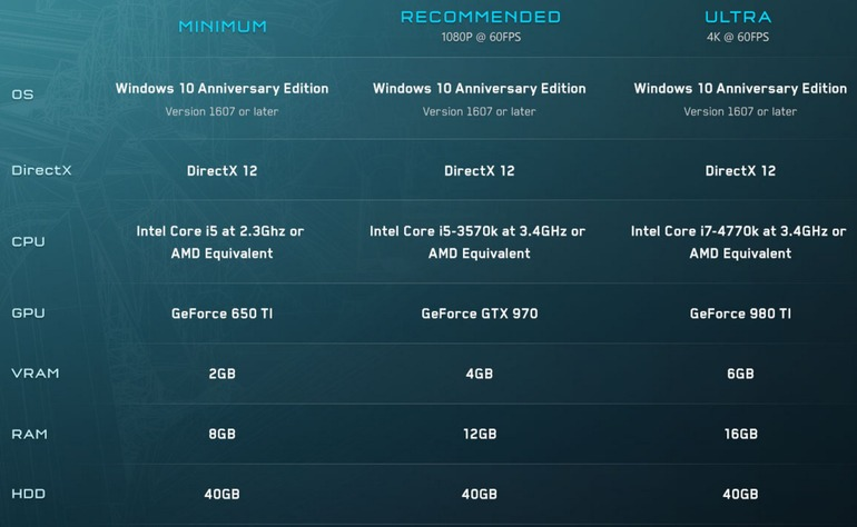 Annunciati i requisiti della versione PC di Halo 5: Forge