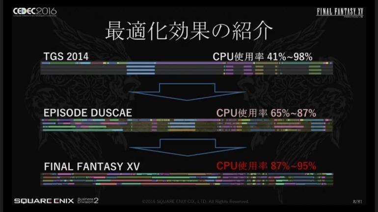 Final Fantasy XV: l'utilizzo è della CPU è stato ottimizzato al range 87%-95%