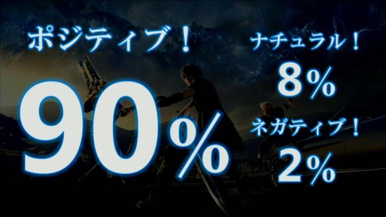 Final Fantasy XV: apprezzato dal 90% dei giocatori che lo hanno provato