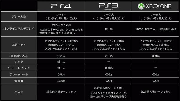PES 2015: Konami conferma i 720p su Xbox One
