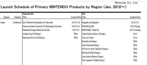 Nuovi titoli in arrivo per Nintendo Wii