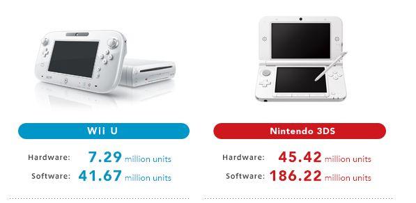 Nintendo: risultati finanziari dell'ultimo semestre