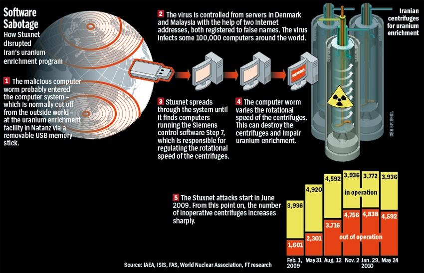 Stuxnet: il virus che sconvolse il mondo - Everyeye Tech